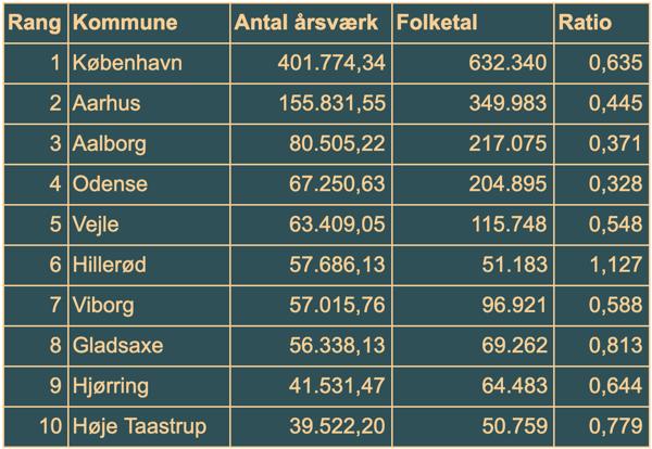 Antal årsværk, folketal, ratio og kommune