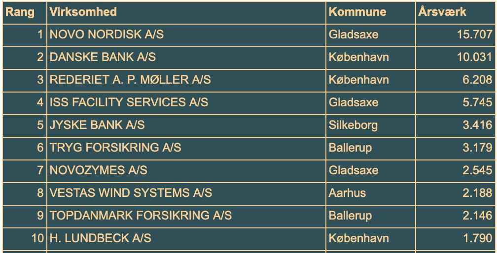 Danske aktieselskaber